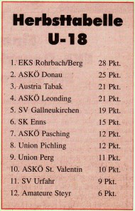 Rohrbacher Notizen (93) - November 1995